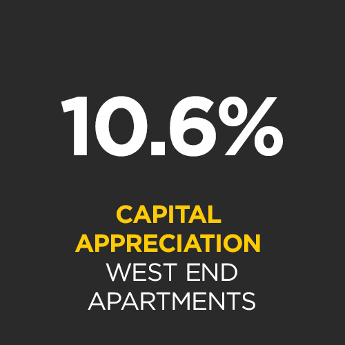 Median apartment prices in West End have experienced 10.6% average growth per annum since 2000.