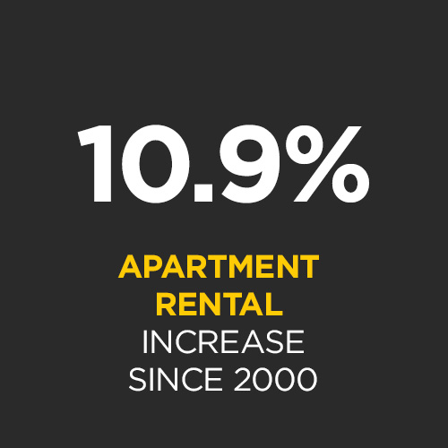 Number of apartment rentals have increased by 10.9% (2 beds) since 2010 (6.9% for 1 beds)