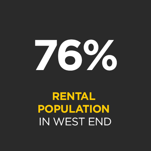 Renters dominate the West End apartment market with a 76% marketshare of tenure. This is a reflection of the area's high demand for quality rental accommodation, specifically apartments.