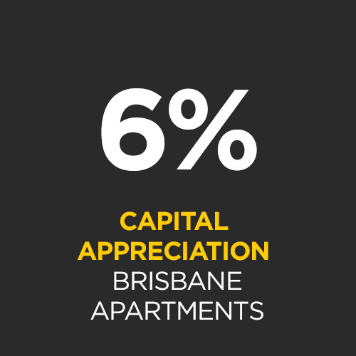 Brisbane apartments have appreciated 6% on average over the last two decades