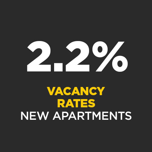 Sampled data provided shows an indicative vacancy rate of 2.2%